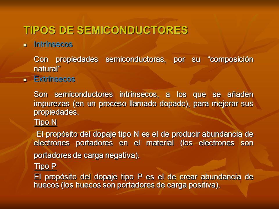TIPOS DE SEMICONDUCTORES Intrínsecos Intrínsecos Con propiedades semiconductoras, por su composición natural Extrínsecos Extrínsecos Son semiconductores intrínsecos, a los que se añaden impurezas (en un proceso llamado dopado), para mejorar sus propiedades.