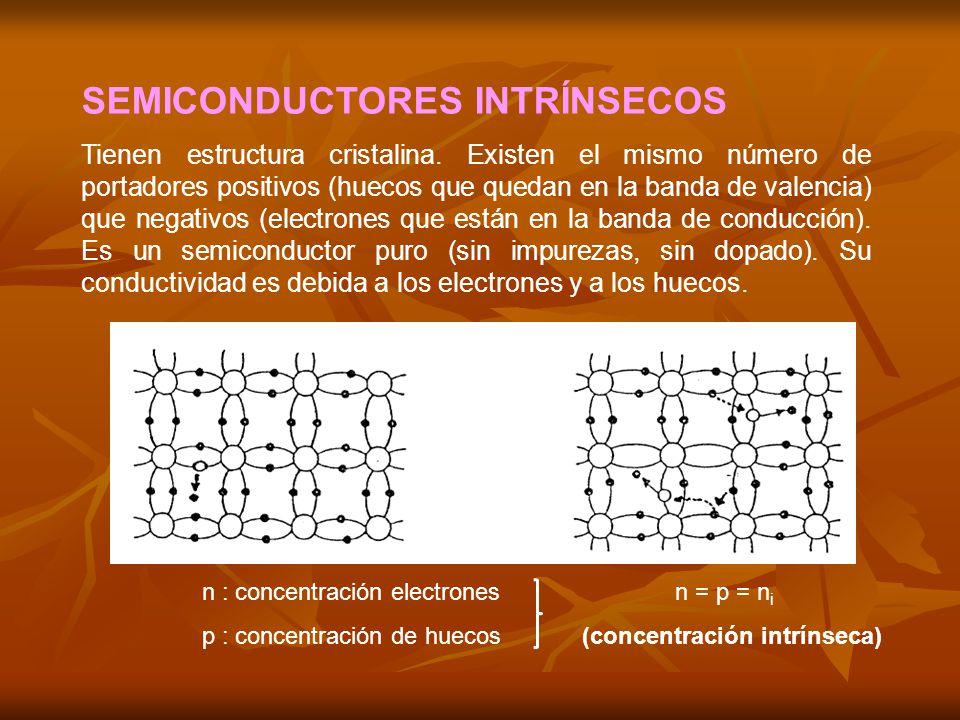 SEMICONDUCTORES INTRÍNSECOS Tienen estructura cristalina.
