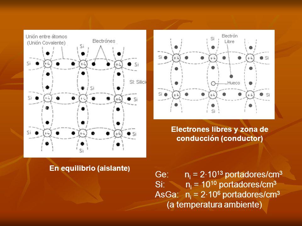 En equilibrio (aislante ) Electrones libres y zona de conducción (conductor) Ge: n i = 2·10 13 portadores/cm 3 Si: n i = 10 10 portadores/cm 3 AsGa: n