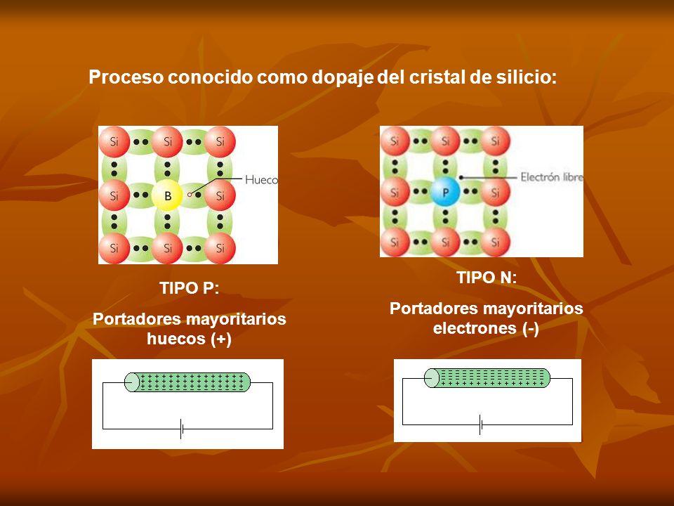 TIPO P: Portadores mayoritarios huecos (+) TIPO N: Portadores mayoritarios electrones (-) Proceso conocido como dopaje del cristal de silicio: