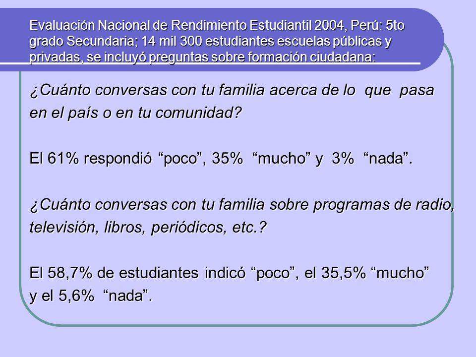 ¿Cuánto conversas con tu familia acerca de lo que pasa en el país o en tu comunidad? El 61% respondió poco, 35% mucho y 3% nada. ¿Cuánto conversas con