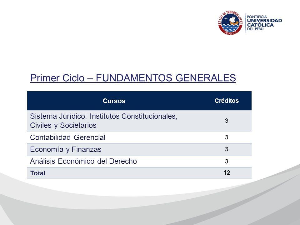 Primer Ciclo – FUNDAMENTOS GENERALES Cursos Créditos Sistema Jurídico: Institutos Constitucionales, Civiles y Societarios 3 Contabilidad Gerencial 3 E