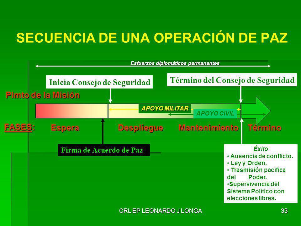 CRL EP LEONARDO J LONGA33 SECUENCIA DE UNA OPERACIÓN DE PAZ Plmto de la Misión Firma de Acuerdo de Paz Término del Consejo de Seguridad Inicia Consejo