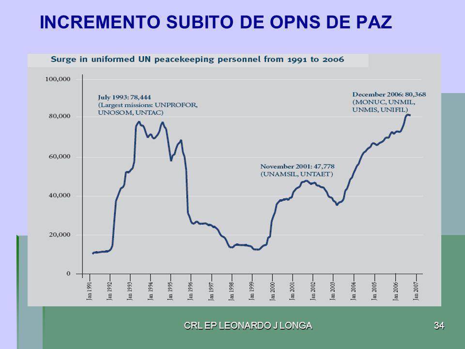 CRL EP LEONARDO J LONGA34 INCREMENTO SUBITO DE OPNS DE PAZ