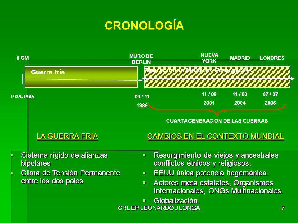 CRL EP LEONARDO J LONGA18 CARACTERISTICAS DE LAS OMEs Oponentes de considerable diferencia tecnológica (Desequilibrio Estratégico).