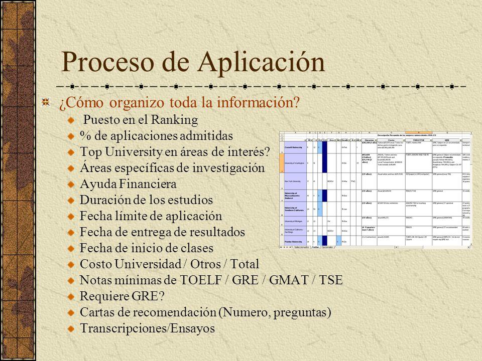 Proceso de Aplicación ¿Cómo organizo toda la información? Puesto en el Ranking % de aplicaciones admitidas Top University en áreas de interés? Áreas e