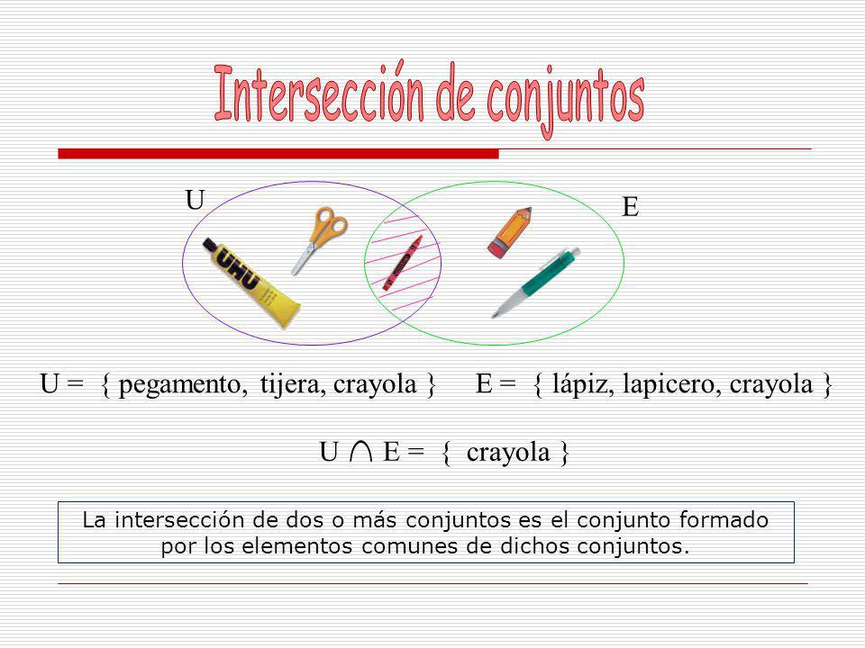 U = { pegamento, tijera, crayola }E = { lápiz, lapicero, crayola } U U E = { pegamento, tijera, crayola, lápiz, lapicero } La unión de dos conjuntos es el conjunto formado por todos los elementos que pertenecen a esos conjuntos.