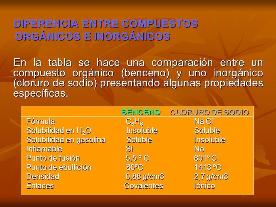 DIFERENCIA ENTRE COMPUESTOS DIFERENCIA ENTRE COMPUESTOS ORGÁNICOS E INORGÁNICOS ORGÁNICOS E INORGÁNICOS En la tabla se hace una comparación entre un c