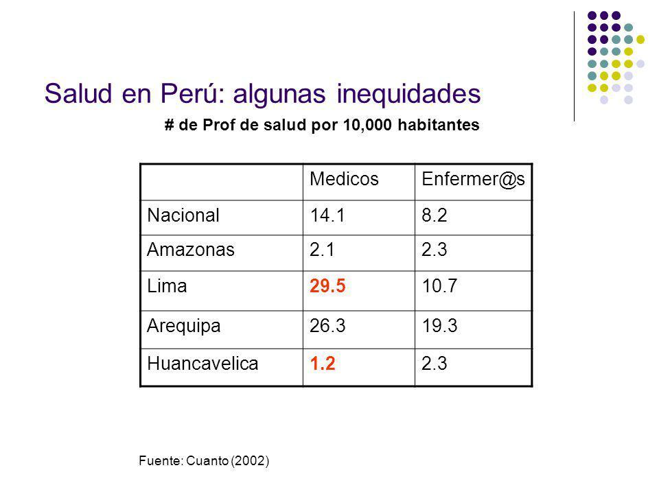 Salud en Perú: algunas inequidades MedicosEnfermer@s Nacional14.18.2 Amazonas2.12.3 Lima29.510.7 Arequipa26.319.3 Huancavelica1.22.3 # de Prof de salud por 10,000 habitantes Fuente: Cuanto (2002)
