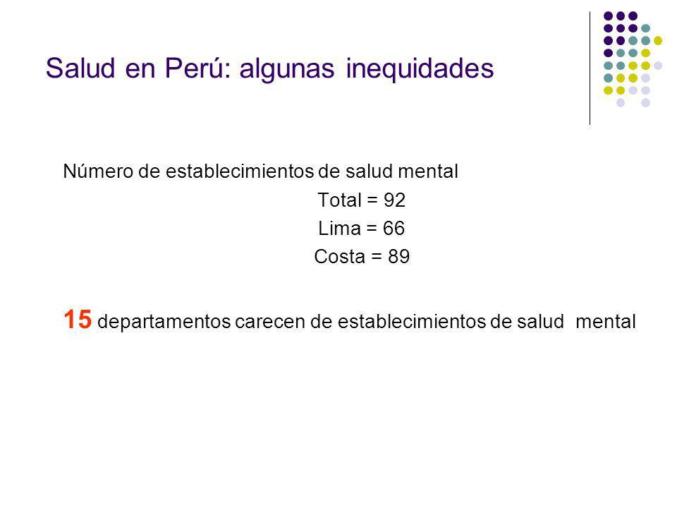 Número de establecimientos de salud mental Total = 92 Lima = 66 Costa = 89 15 departamentos carecen de establecimientos de salud mental Salud en Perú: algunas inequidades