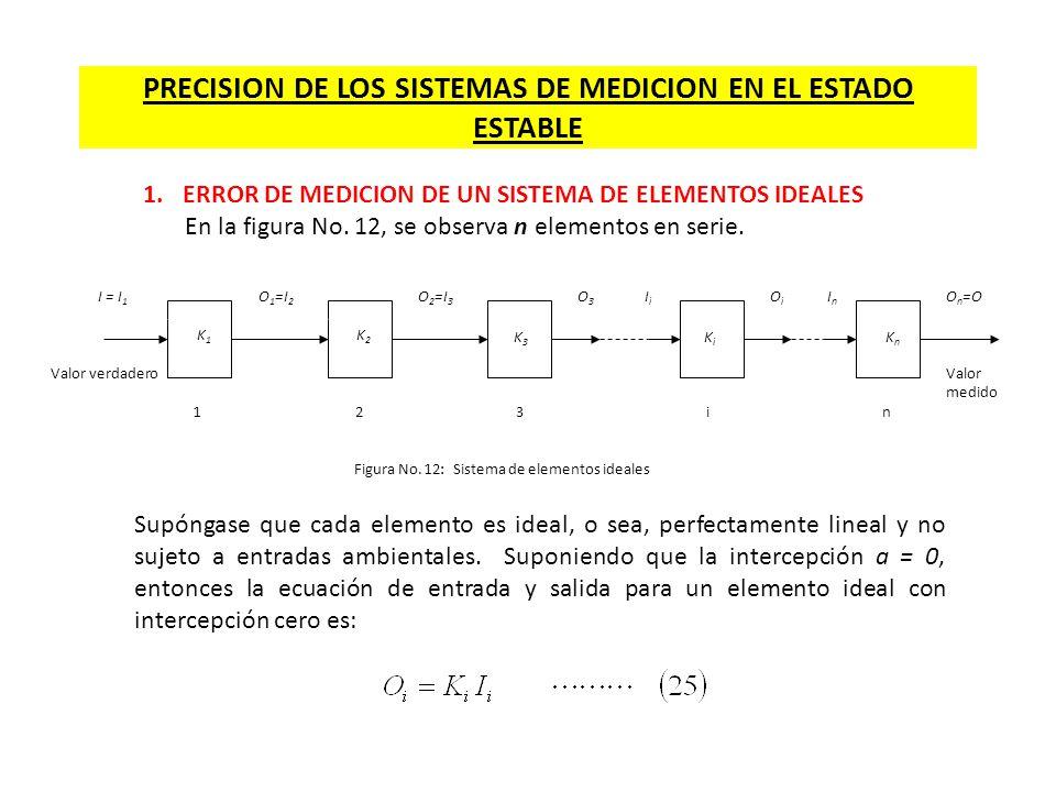 PRECISION DE LOS SISTEMAS DE MEDICION EN EL ESTADO ESTABLE 1.ERROR DE MEDICION DE UN SISTEMA DE ELEMENTOS IDEALES En la figura No. 12, se observa n el