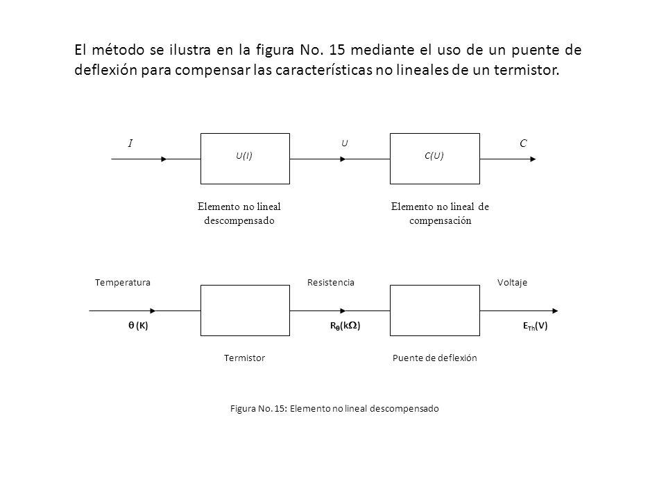U(I)C(U) I U C Elemento no lineal descompensado Elemento no lineal de compensación TermistorPuente de deflexión Temperatura (K) Resistencia R (k ) Vol