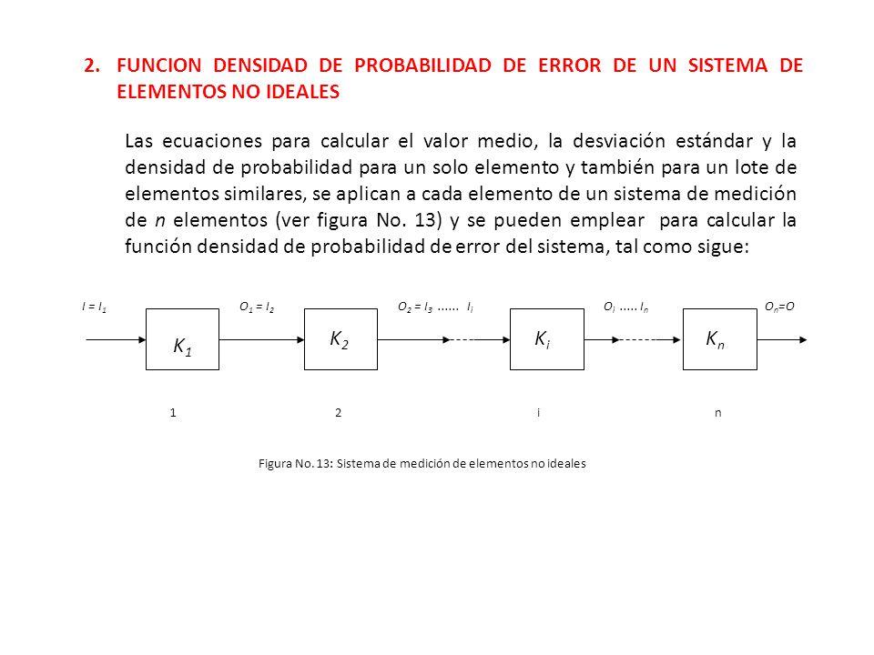 2.FUNCION DENSIDAD DE PROBABILIDAD DE ERROR DE UN SISTEMA DE ELEMENTOS NO IDEALES Las ecuaciones para calcular el valor medio, la desviación estándar