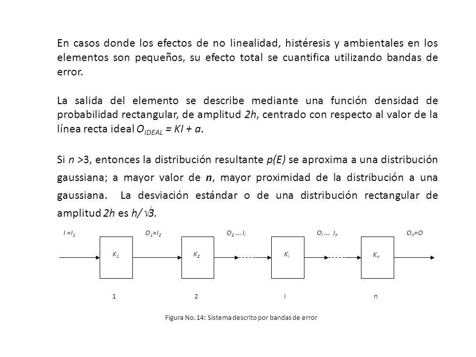 En casos donde los efectos de no linealidad, histéresis y ambientales en los elementos son pequeños, su efecto total se cuantifica utilizando bandas d