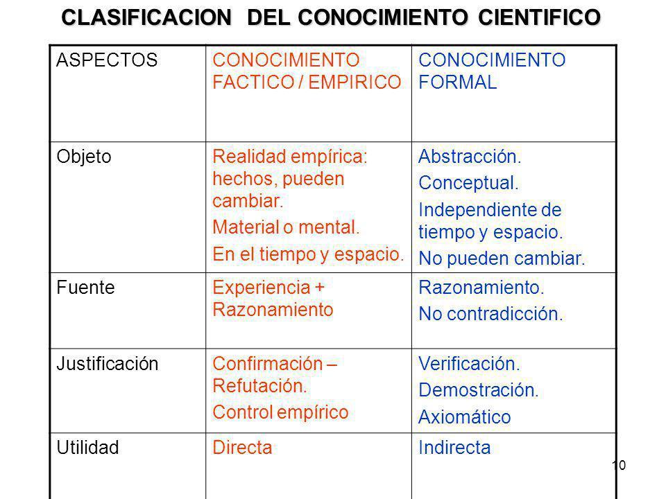 10 CLASIFICACION DEL CONOCIMIENTO CIENTIFICO ASPECTOSCONOCIMIENTO FACTICO / EMPIRICO CONOCIMIENTO FORMAL ObjetoRealidad empírica: hechos, pueden cambi