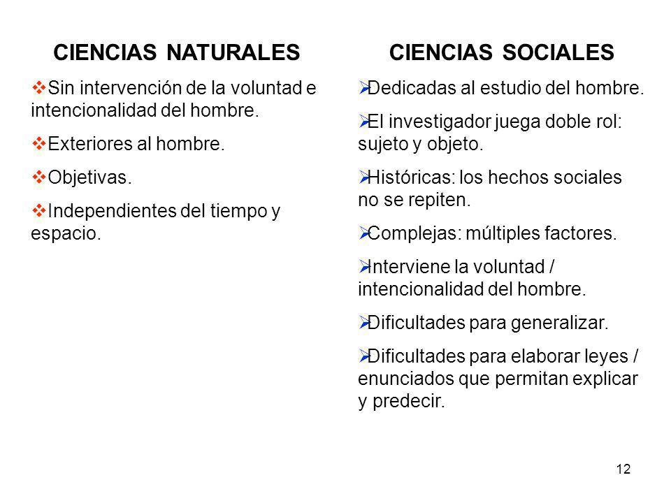 12 CIENCIAS NATURALES Sin intervención de la voluntad e intencionalidad del hombre. Exteriores al hombre. Objetivas. Independientes del tiempo y espac