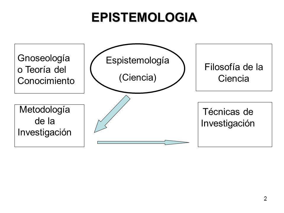 2 EPISTEMOLOGIA Gnoseología o Teoría del Conocimiento Espistemología (Ciencia) Metodología de la Investigación Técnicas de Investigación Filosofía de