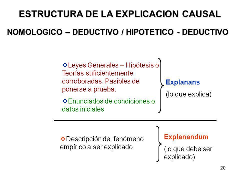 20 ESTRUCTURA DE LA EXPLICACION CAUSAL NOMOLOGICO – DEDUCTIVO / HIPOTETICO - DEDUCTIVO Leyes Generales – Hipótesis o Teorías suficientemente corrobora