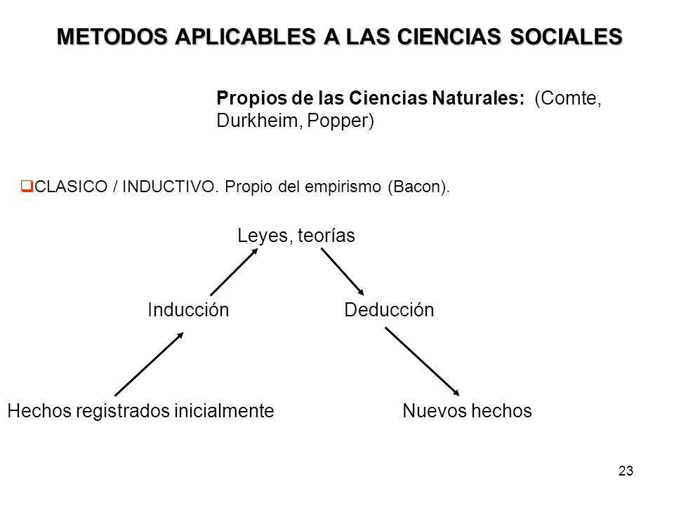 23 METODOS APLICABLES A LAS CIENCIAS SOCIALES Propios de las Ciencias Naturales: (Comte, Durkheim, Popper) CLASICO / INDUCTIVO. Propio del empirismo (