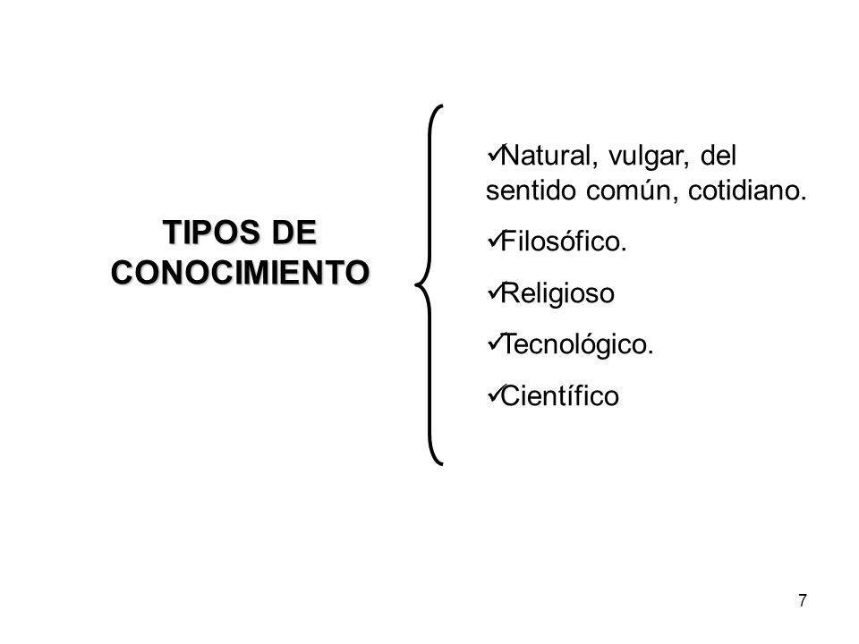 7 TIPOS DE CONOCIMIENTO Natural, vulgar, del sentido común, cotidiano. Filosófico. Religioso Tecnológico. Científico