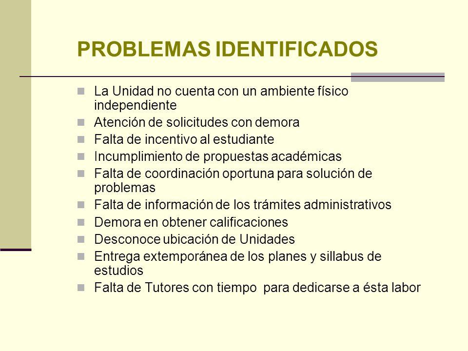 PROBLEMAS IDENTIFICADOS La Unidad no cuenta con un ambiente físico independiente Atención de solicitudes con demora Falta de incentivo al estudiante I
