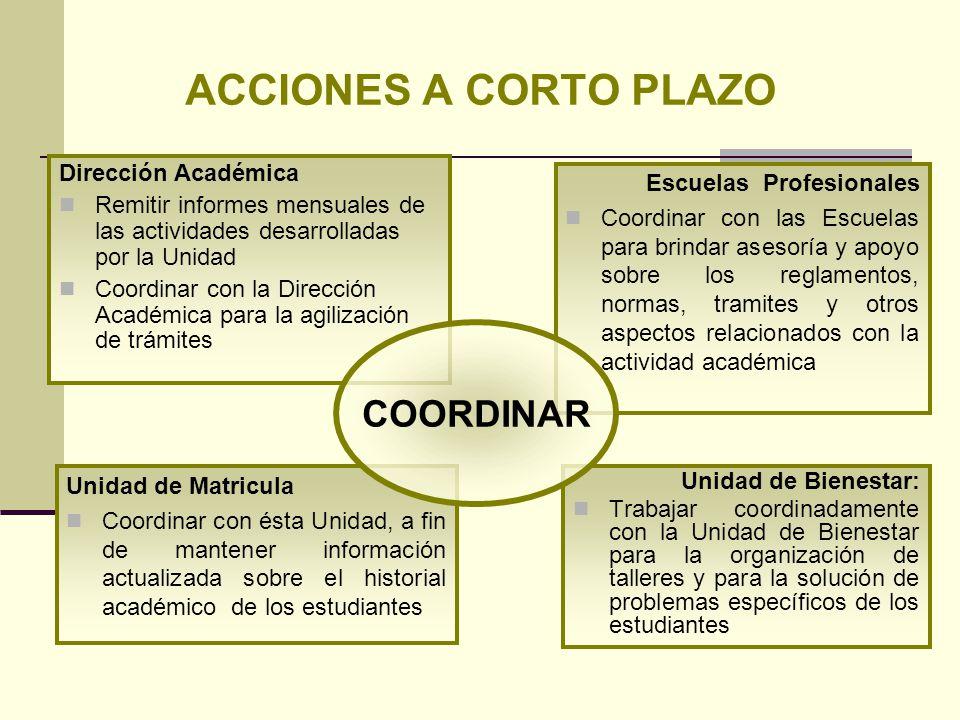 Dirección Académica Remitir informes mensuales de las actividades desarrolladas por la Unidad Coordinar con la Dirección Académica para la agilización