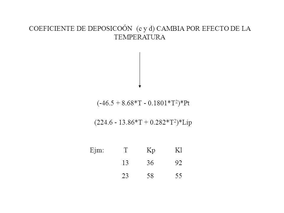 COEFICIENTE DE DEPOSICOÓN (c y d) CAMBIA POR EFECTO DE LA TEMPERATURA (-46.5 + 8.68*T - 0.1801*T 2 )*Pt (224.6 - 13.86*T + 0.282*T 2 )*Lip Ejm: TKpKl 133692 235855