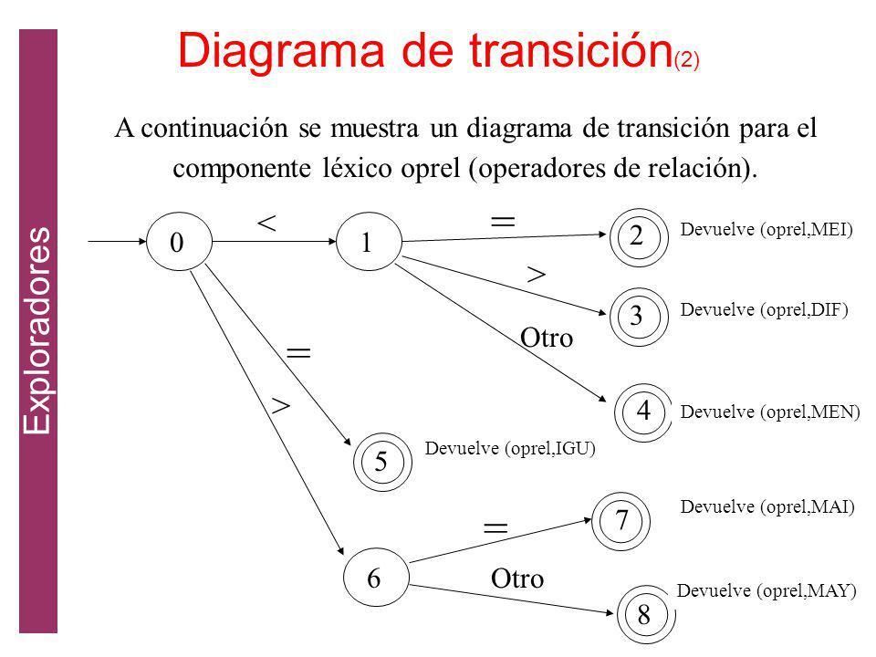 A continuación se muestra un diagrama de transición para el componente léxico oprel (operadores de relación).