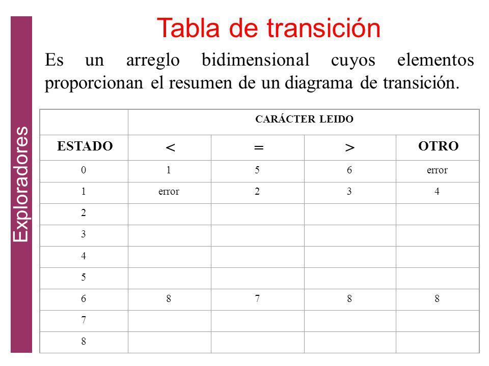 Es un arreglo bidimensional cuyos elementos proporcionan el resumen de un diagrama de transición.
