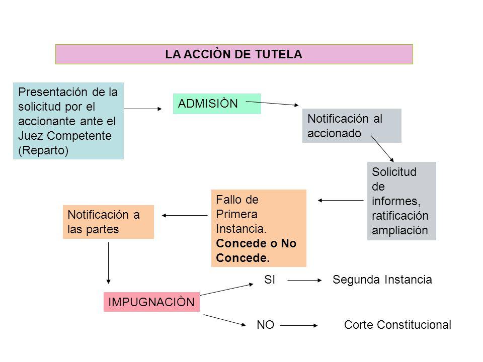 Término para fallar y notificaciones en la Acción de Tutela: El artículo 15 del decreto 2591 de 1991, también dispone a su vez que la tutela será sust