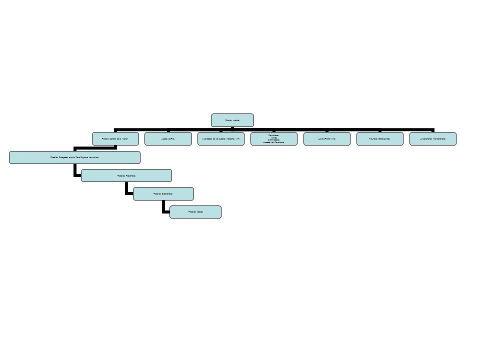 Impugnación del Fallo en la Acción de Tutela: El trámite de la impugnación según el artículo 31 del Decreto 2591 de 1991, ordena al juez remitir el expediente dentro de los dos días siguientes al superior jerárquico correspondiente.