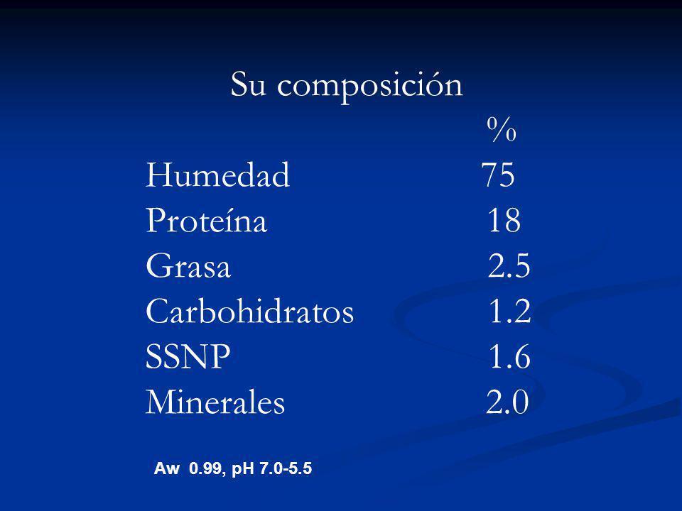 Su composición % Humedad 75 Proteína 18 Grasa 2.5 Carbohidratos 1.2 SSNP 1.6 Minerales 2.0 Aw 0.99, pH 7.0-5.5
