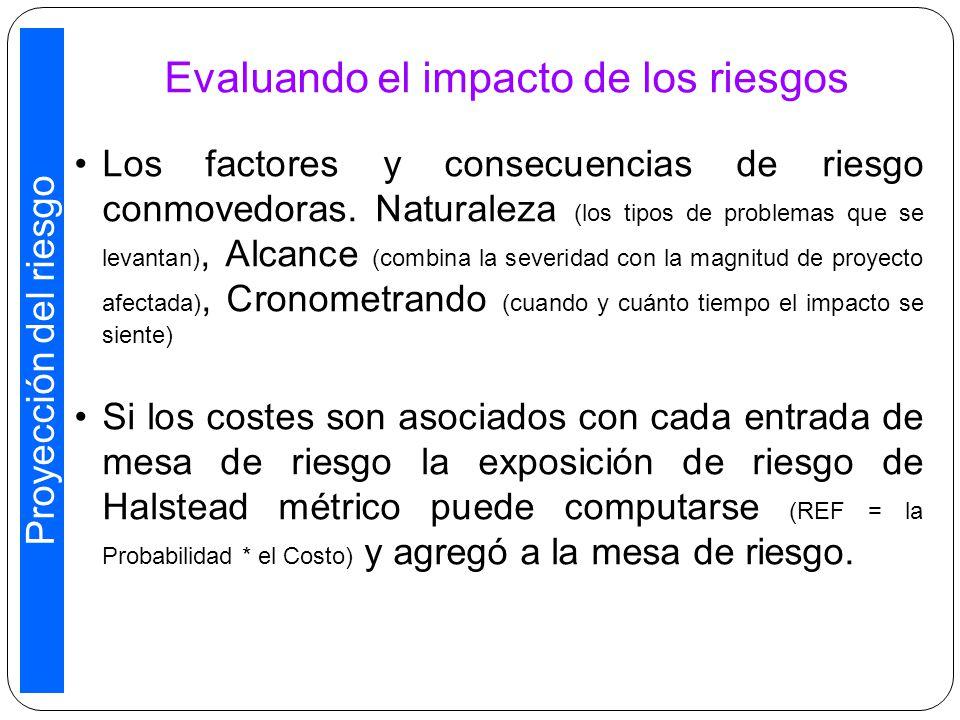 Evaluando el impacto de los riesgos Los factores y consecuencias de riesgo conmovedoras.