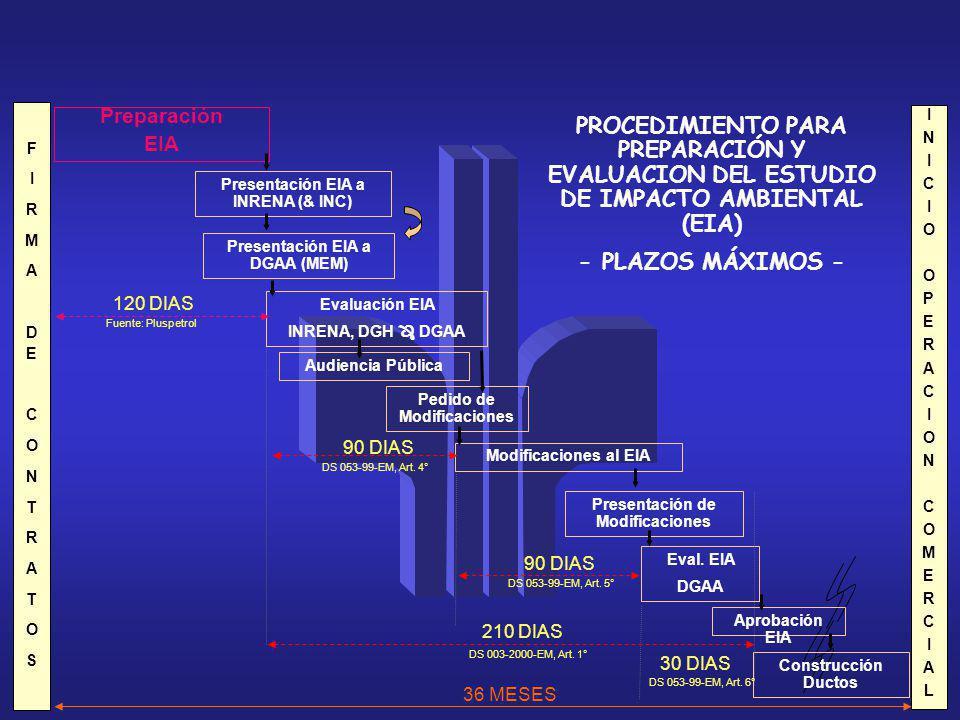 PROCEDIMIENTO PARA PREPARACIÓN Y EVALUACION DEL ESTUDIO DE IMPACTO AMBIENTAL (EIA) - PLAZOS MÁXIMOS - Preparación EIA Presentación EIA a INRENA (& INC