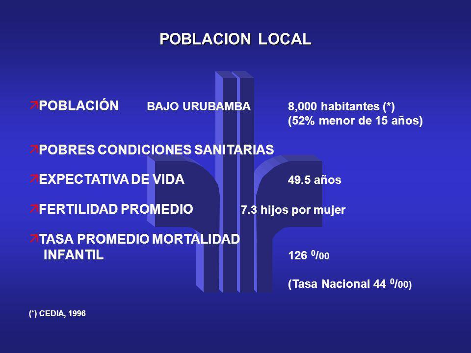 POBLACION LOCAL ä POBLACIÓN BAJO URUBAMBA8,000 habitantes (*) (52% menor de 15 años) ä POBRES CONDICIONES SANITARIAS ä EXPECTATIVA DE VIDA 49.5 años ä