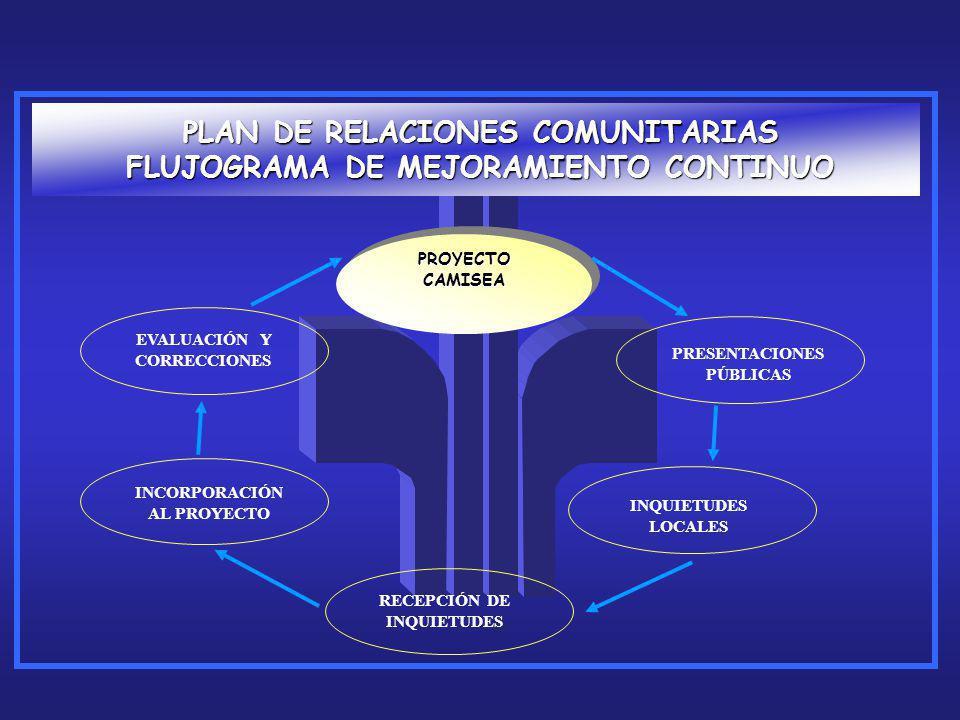 PLAN DE RELACIONES COMUNITARIAS FLUJOGRAMA DE MEJORAMIENTO CONTINUO PROYECTO CAMISEA PRESENTACIONES PÚBLICAS INQUIETUDES LOCALES RECEPCIÓN DE INQUIETU