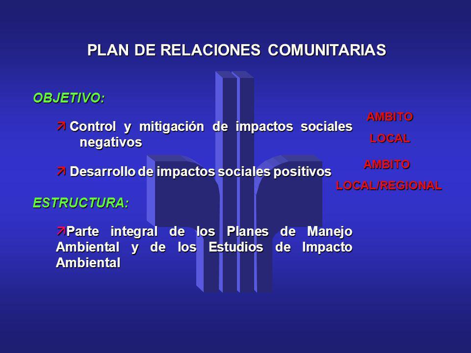 PLAN DE RELACIONES COMUNITARIAS OBJETIVO: ä Control y mitigación de impactos sociales negativos ä Desarrollo de impactos sociales positivos ESTRUCTURA
