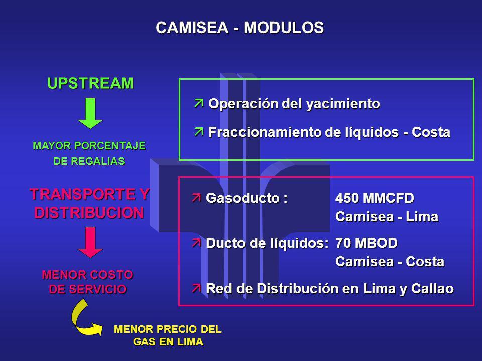 äGasoducto : 450 MMCFD Camisea - Lima äDucto de líquidos: 70 MBOD Camisea - Costa äRed de Distribución en Lima y Callao MENOR COSTO DE SERVICIO MAYOR