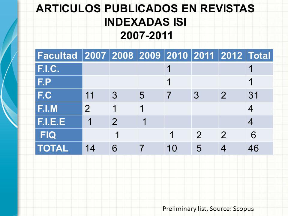 ARTICULOS PUBLICADOS EN REVISTAS INDEXADAS ISI 2007-2011 Preliminary list, Source: Scopus Facultad200720082009201020112012Total F.I.C. 1 1 F.P 1 1 F.C