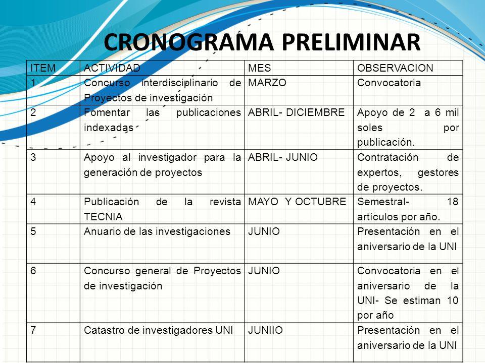 CRONOGRAMA PRELIMINAR ITEMACTIVIDADMESOBSERVACION 1 Concurso interdisciplinario de Proyectos de investigación MARZOConvocatoria 2 Fomentar las publicaciones indexadas ABRIL- DICIEMBRE Apoyo de 2 a 6 mil soles por publicación.