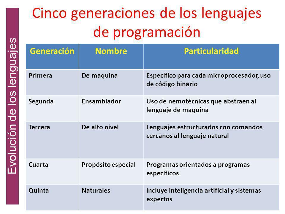 Estructura y legibilidad Vs Eficiencia La legibilidad y la capacidad de modificar los programas pueden contribuir también a la eficiencia. La eficienc