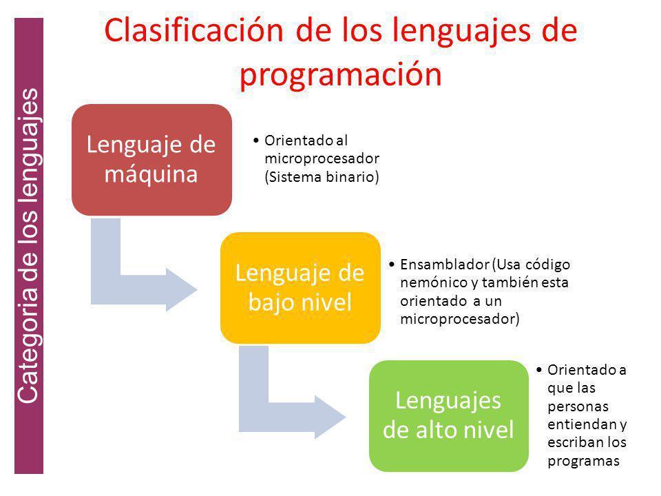 Evolución de los lenguajes Cinco generaciones de los lenguajes de programación GeneraciónNombreParticularidad PrimeraDe maquinaEspecifico para cada mi