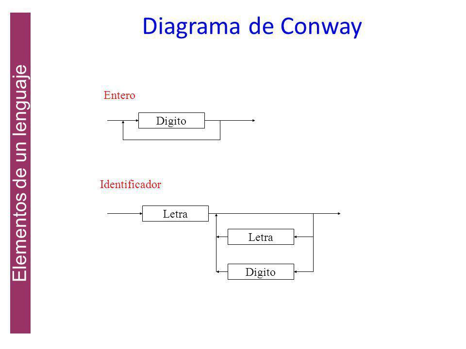 Un diagrama de conway es un grafo dirigido que tiene dos componentes esenciales, además de las líneas de flechas que sirven de conectivas. El rectángu