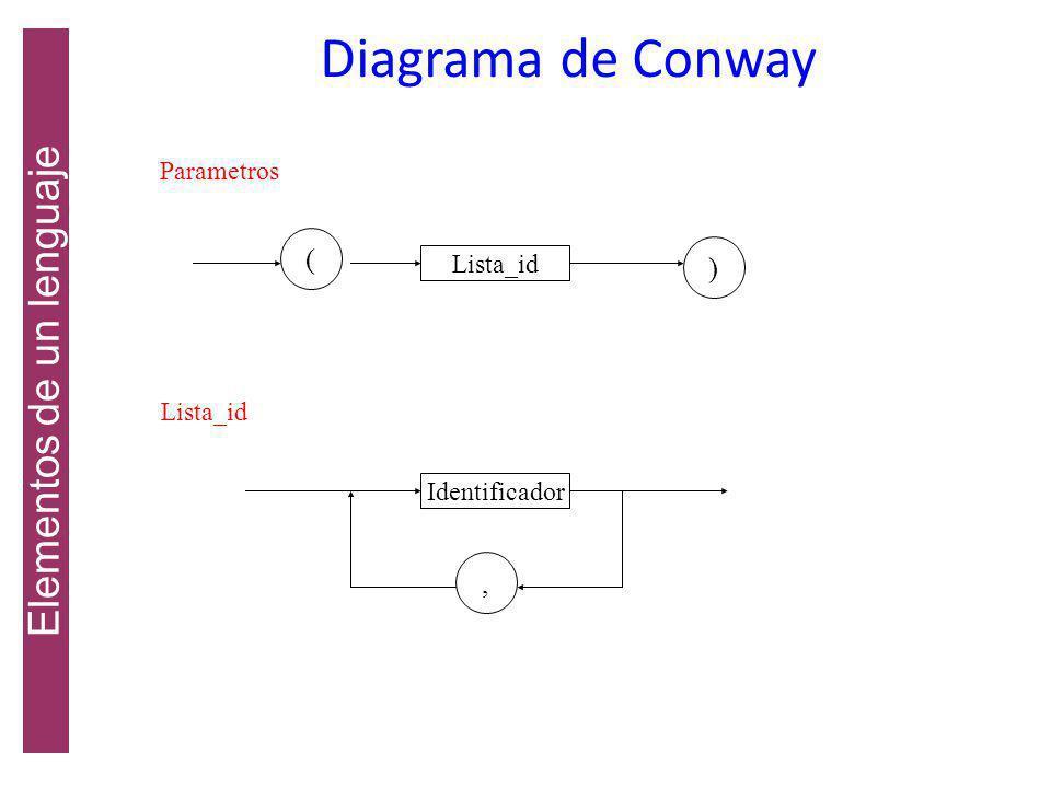 Entero Digito Identificador Letra Digito Elementos de un lenguaje Diagrama de Conway