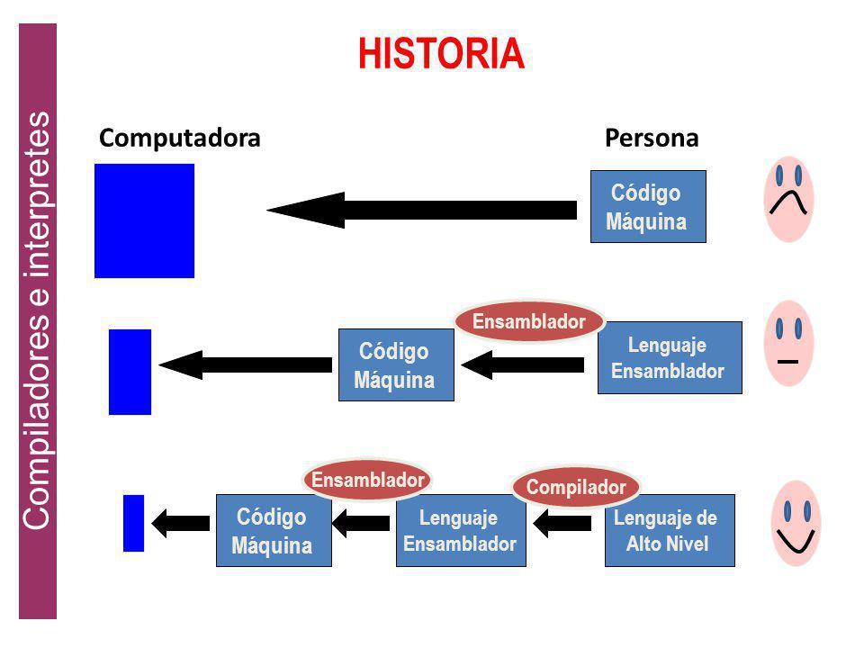 Compiladores Un compilador es un programa que lee un programa en un lenguaje y lo traduce a un programa equivalente en otro lenguaje, y además informa
