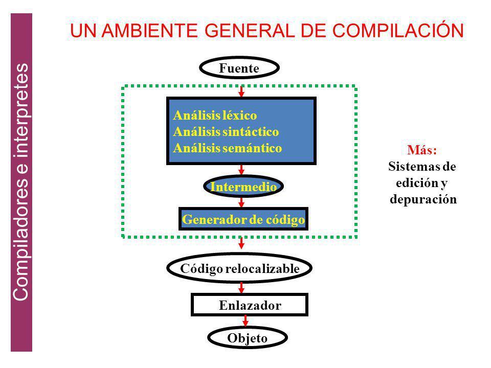 ANÁLISIS (Etapa Inicial): Divide al PF en sus elementos componentes y crea una representación intermedia. Se determinan las operaciones y se registran