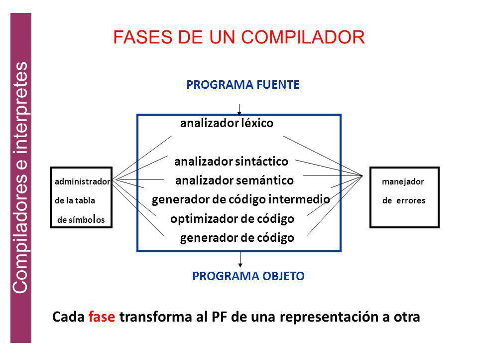 UN AMBIENTE GENERAL DE COMPILACIÓN Fuente Análisis léxico Análisis sintáctico Análisis semántico Intermedio Generador de código Código relocalizable E