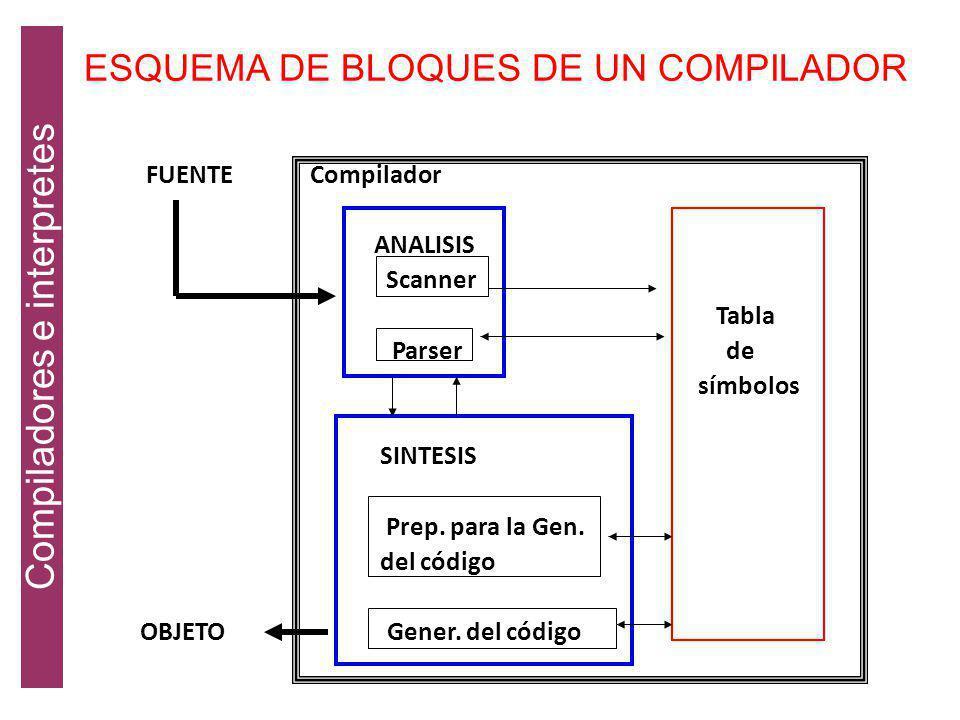 FASES DE UN COMPILADOR PROGRAMA FUENTE analizador léxico analizador sintáctico administrador analizador semántico manejador de la tabla generador de c