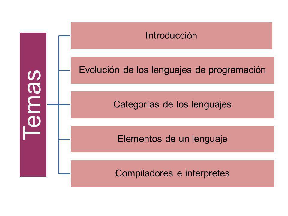 Compilador Código destino Programa fuente EntradaSalida Tiempo de traducción Tiempo de ejecución Primera experiencia Introducción
