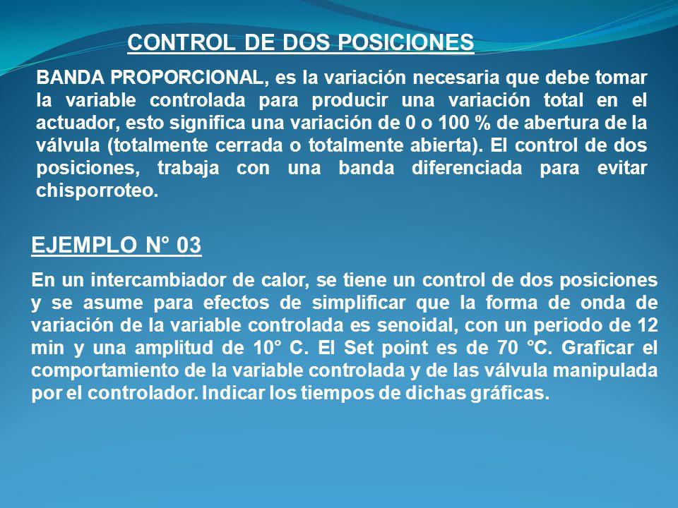 BANDA PROPORCIONAL, es la variación necesaria que debe tomar la variable controlada para producir una variación total en el actuador, esto significa una variación de 0 o 100 % de abertura de la válvula (totalmente cerrada o totalmente abierta).